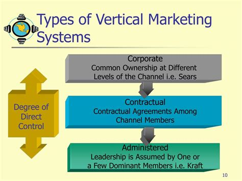 Vertical Marketing System Mba by Ppt Chapter 12 Powerpoint Presentation Id 372106