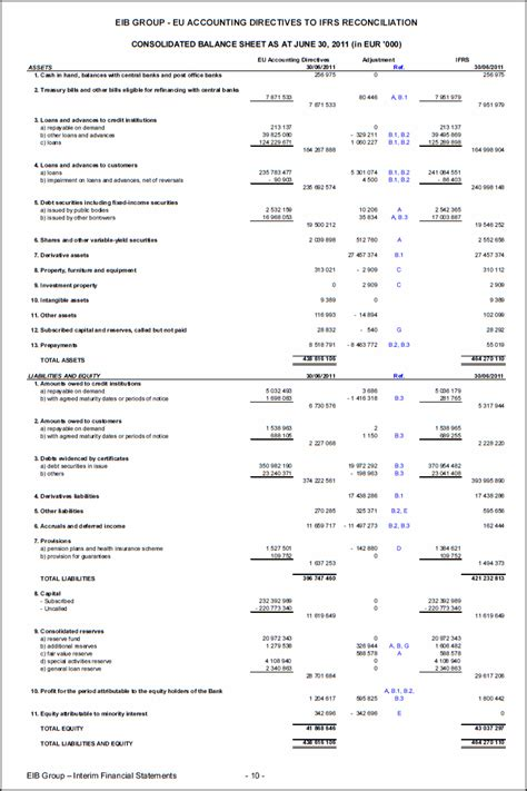 ifrs template pin ifrs balance sheet format on