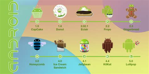 android os versions the evolution of android and rivalry with ios
