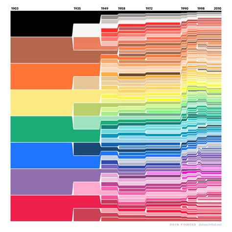 crayola color chart crayola color chart 1903 2010 a visual history of crayons