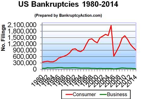 Total Number Of Mba Program In Utah Statistics by Bankruptcy Statistics 1980 2012