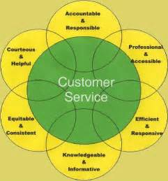 keywords for customer service resume ebook database