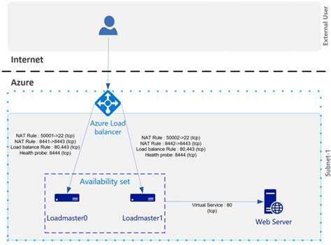 Kemp Loadmaster Virtual Appliance In Azure Deploy Azure Kemp Load Balancer Templates