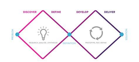design thinking double diamond week 4 double diamond framework the faces of amnesty