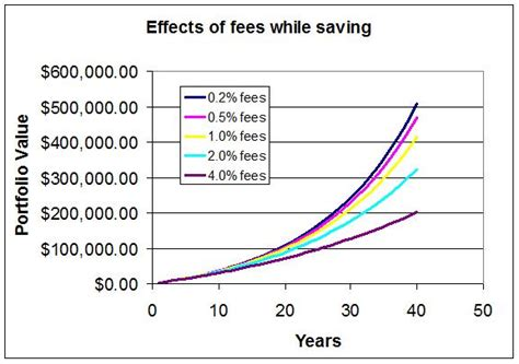 Engineering Your Retirement engineering your retirement fees matter a lot
