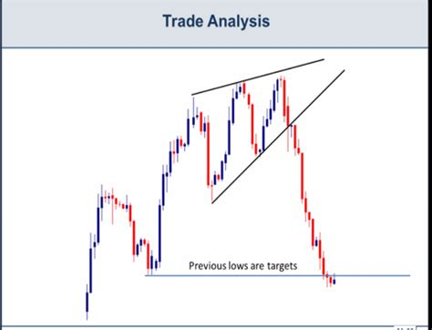 trading pattern wedge how to trade wedges continuation patterns investoo com