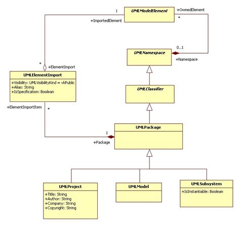 model diagram uml model management