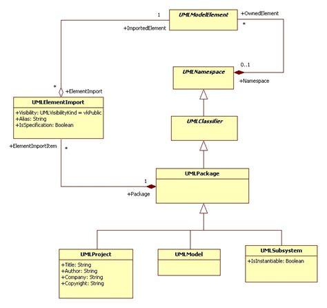 Uml Design Model