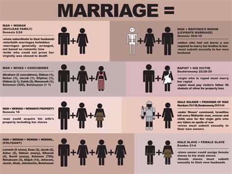 Gsmscf definition of marriage