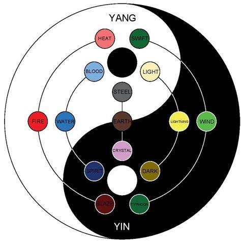 naruto yin yang naruto nature combinations yin yang edition by s man94