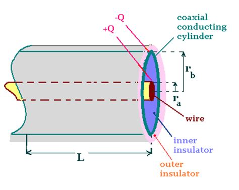 cylindrical capacitor equations electrostatics