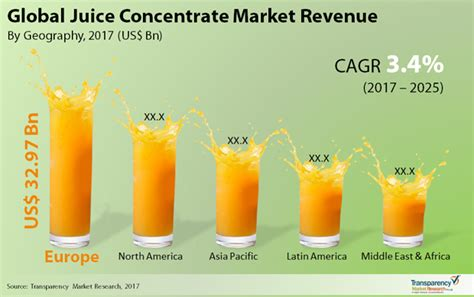 fruit juice concentrate juice concentrate market global industry analysis and