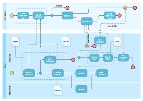 recruitment workflow diagram business process diagram bpmn 1 2 hiring process