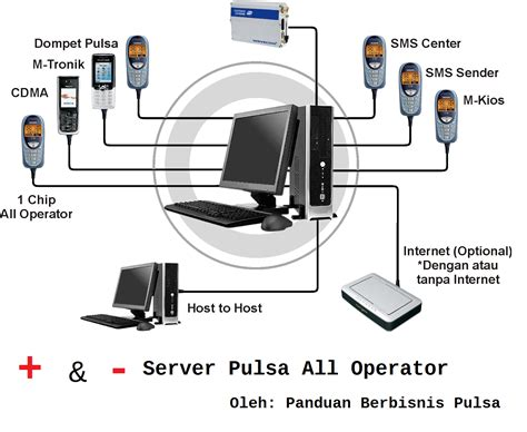 Pulsa Multi All Operator kelebihan dan kekurangan server pulsa all operator