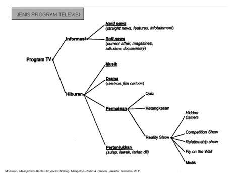 Dasar Dasar Produksi Televisi By Fachruddin dasar dasar produksi rtv jenis program tv