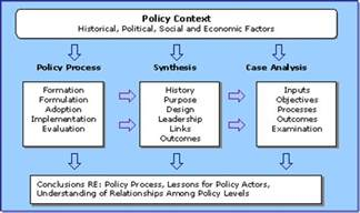 Outline The Policy Analysis Process by Ncpi State Polilcy Assessment Toolkit Conceptual Framework