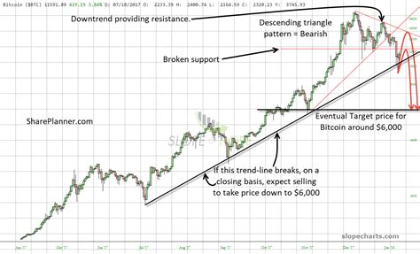 Bitcoin Stock Chart - bitcoin looking at a pullback to 6 000 shareplanner