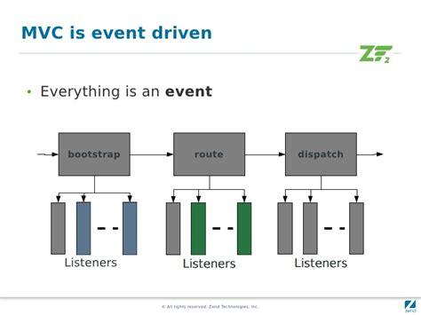 zf2 bootstrap layout quick start on zend framework 2