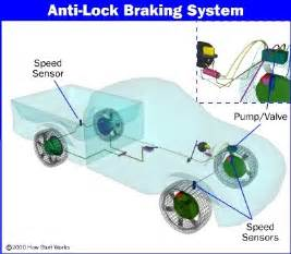 Abs Brake Systems Problems Automotive And Mechatronics Abs Anti Lock Braking System
