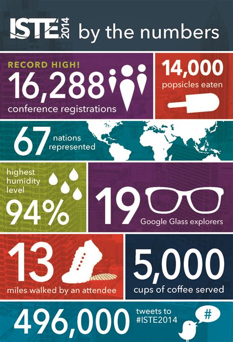 iste iste 2014 by the numbers