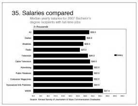 Salaries Average Salary Jobs Pay » Ideas Home Design