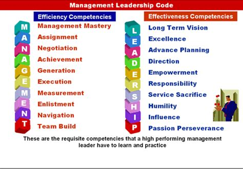 Mba Principles Of Management by Leadership Or Management Management Principles Leadership