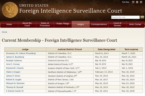 fisa court rubber st wsj reports four seperate fisa judges approved renewals of