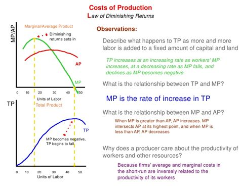 Mp Er Shares Thoughts On unit 2 3 1 costs of production