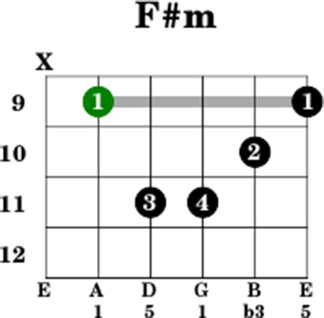 Nice C7 Chord Guitar Image Collection - Basic Guitar Chords For ...