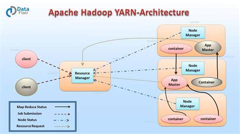 docker hadoop tutorial hadoop yarn tutorial for beginners dataflair