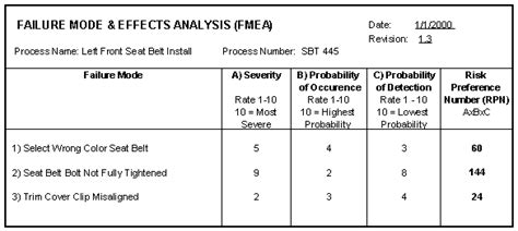 Failure Mode Effects Analysis Fmea Tutorial Failure Mode And Effects Analysis Template