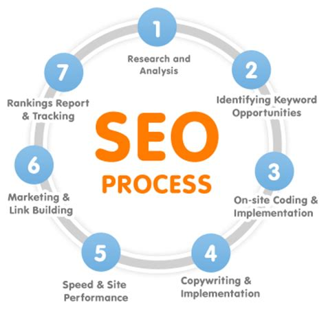 Types Of Seo Services - search engine optimization max your media