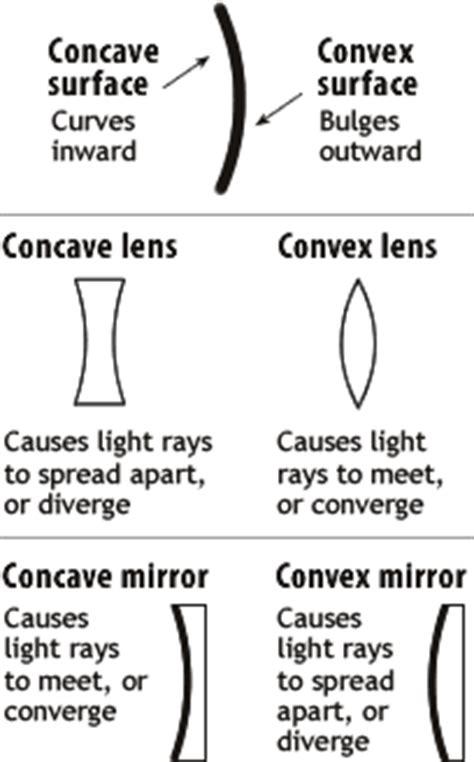 handouts (concave and convex lenses) – taranika18