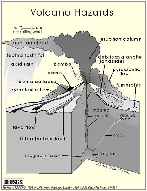 volcano exles