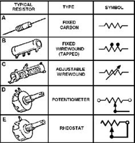 types of resistors and their symbols pdf types of resistors carbon metal carbon composition potentiometer varisters ldr