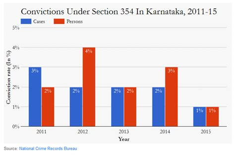 ipc section 100 only 1 in 100 sexual assaults in karnataka ends in
