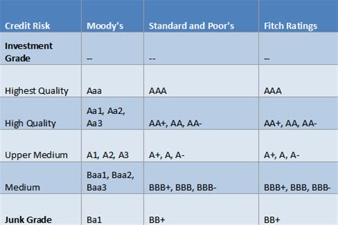 credit ratings table credit ratings what tidings does it bring sharesinv