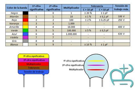 que es un capacitor y cuantos tipos hay componentes condensador capacitor rduinostar arduinoespa 241 a