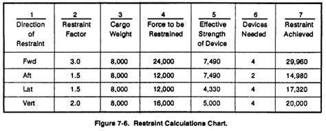 Cargo Army 7 9 fm 55 9 chptr 7 cargo restraint