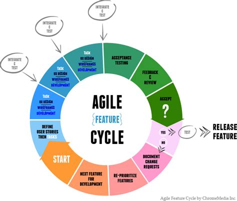 the age of agile how smart companies are transforming the way work gets done books agile sdlc quotes quotesgram