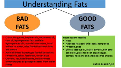 definition of healthy fats list of and bad fats el paso healthy restaurants