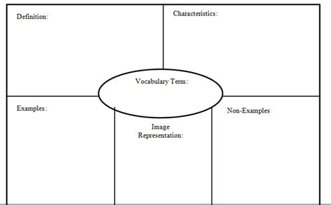 frayer model template reading voyagers analyzing vocabulary words using the