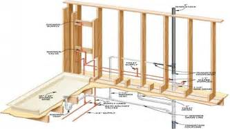 bathroom plumbing venting sink drain plumbing diagram sink circuit and schematic