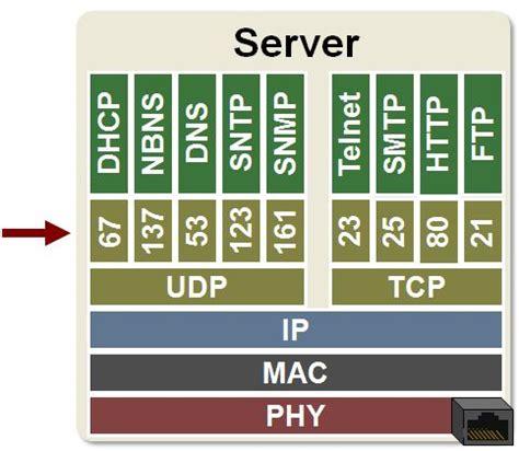porte tcp ip tcp ip ports developer help