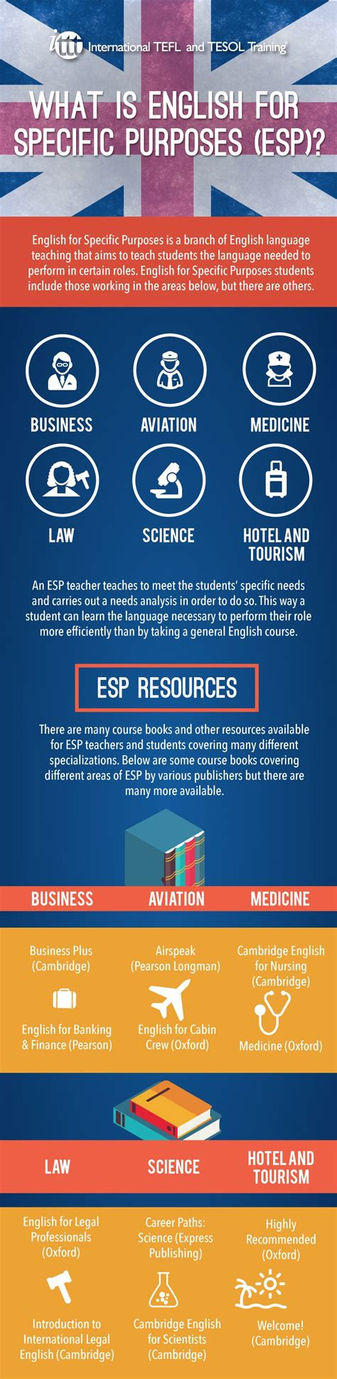 For Specifik Purposes what is for specific purposes esp infographic
