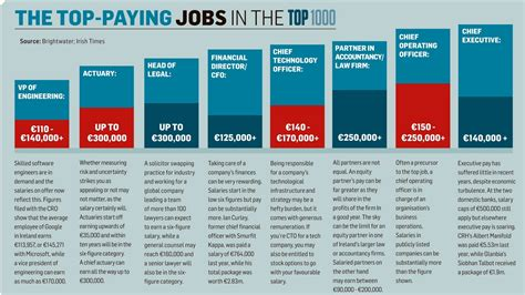 Top Mba Program In Ireland by The Top Paying In The Top 1000