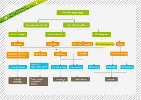 organisation de la fili 232 re bois en lorraine gipeblor