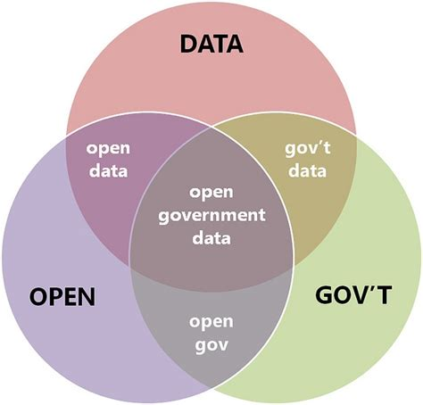 dork dweeb venn diagram digital citizen 27 best images about digital government on