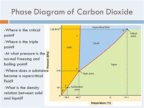 phase diagram for carbon dioxide chapter 10 states of matter ppt