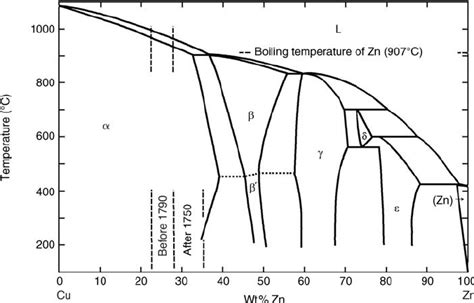 cu zn phase diagram cu zn phase diagram showing the concentration range for